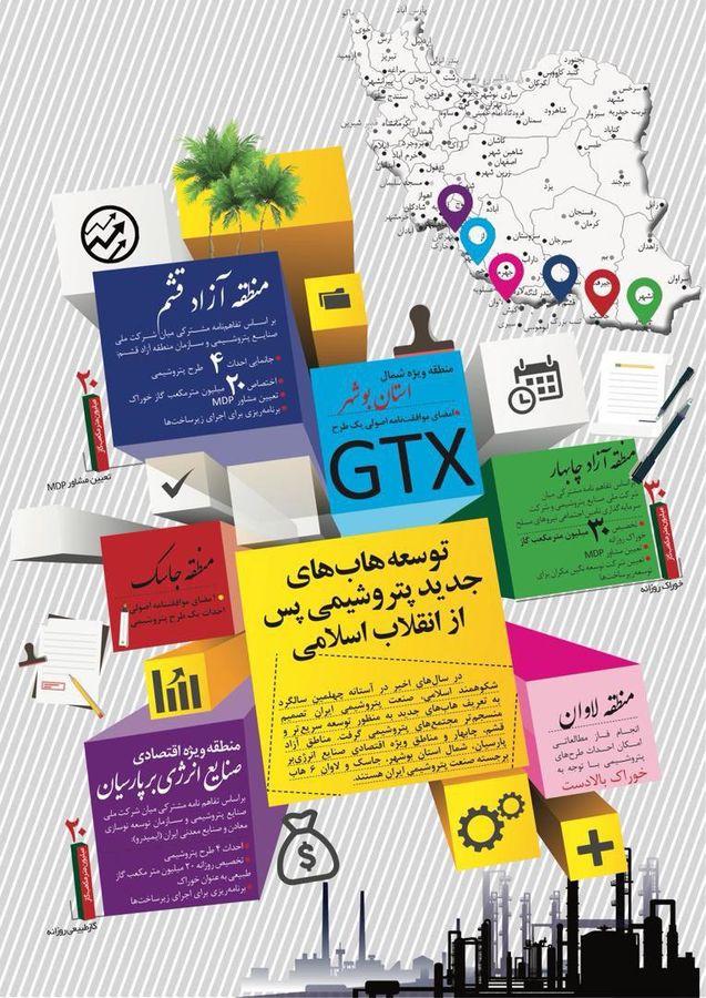 توسعه هابهای پتروشیمی پس از انقلاب اسلامی