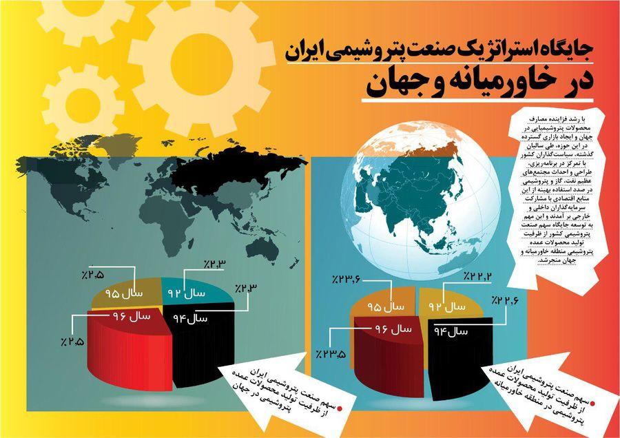 جایگاه صنعت پتروشیمی ایران در خاورمیانه و جهان