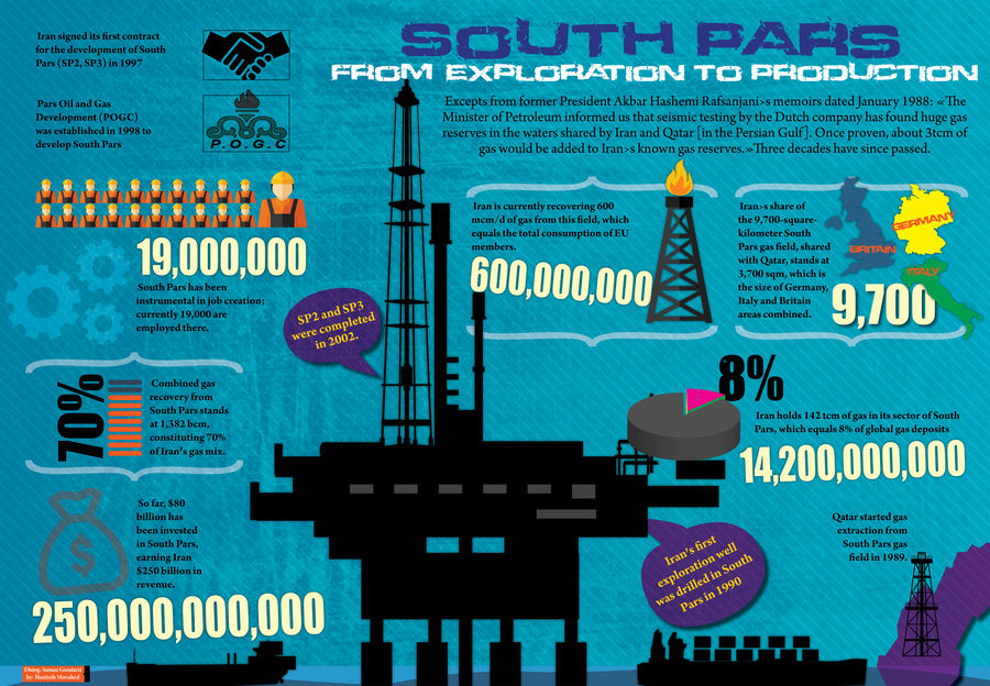 South Pars from Exploration to Production