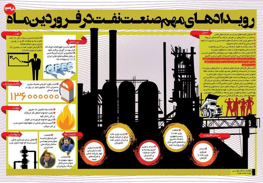 رویدادهای مهم صنعت نفت در فروردین ماه امسال