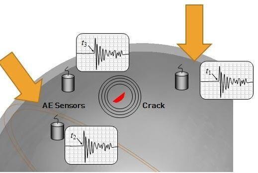 آزمون نشر صوتی در مخازن جایگاههای عرضه سیانجی انجام شد