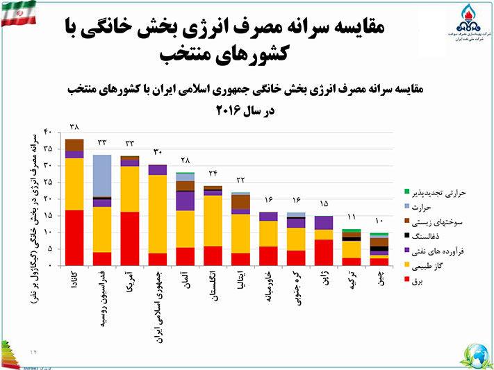 اینفوگرافیک مقایسه سرانه مصرف انرژی بخش خانگی در کشورهای مختلف