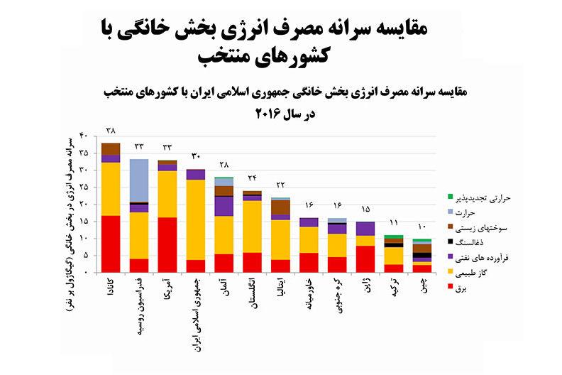 مقایسه سرانه مصرف انرژی بخش خانگی در کشورهای مختلف