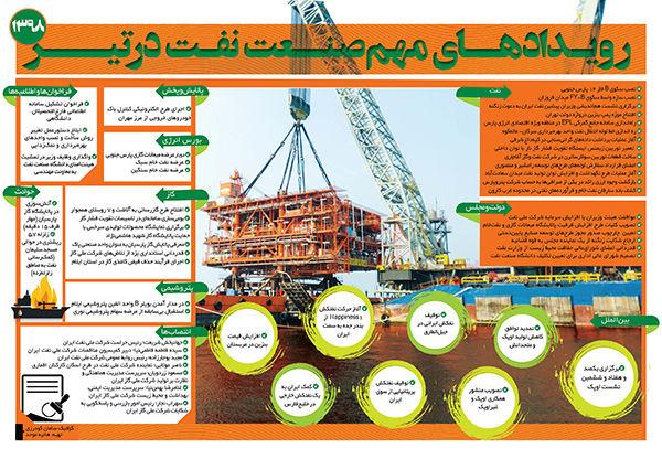 رویدادهای مهم صنعت نفت در تیر ۹۸