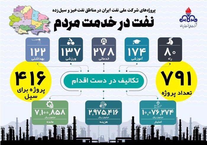 اجرای ۷۹۱ پروژه مسئولیت اجتماعی در دستور کار شرکت ملی نفت ایران