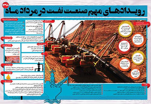رویدادهای مهم صنعت نفت در مرداد ۹۸