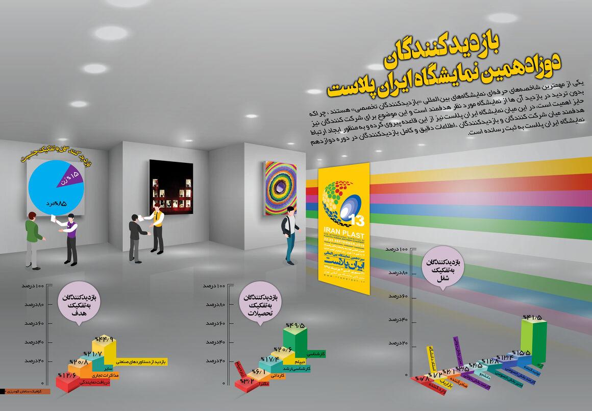 بازدیدکنندگان نمایشگاه ایران پلاست در یک نگاه