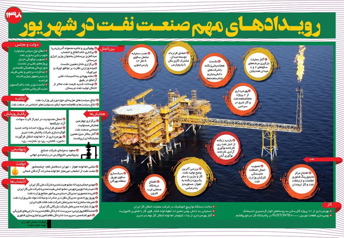 رویدادهای مهم صنعت نفت در شهریور ۹۸