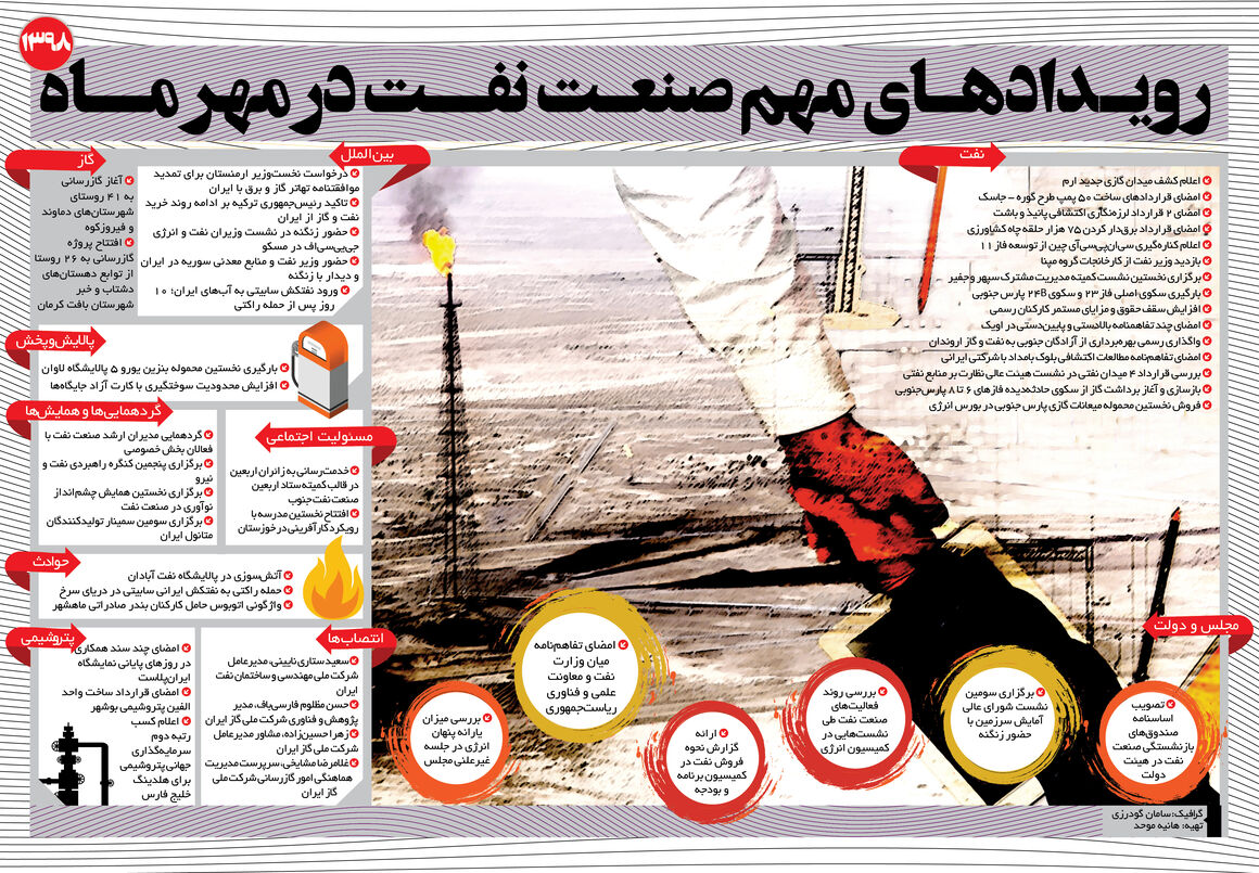 رویدادهای مهم صنعت نفت در مهر ۹۸
