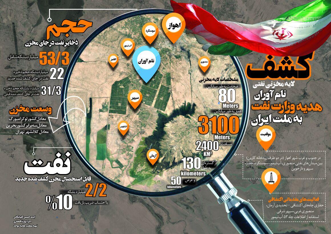 نامآوران؛ دومین مخزن بزرگ نفتی ایران