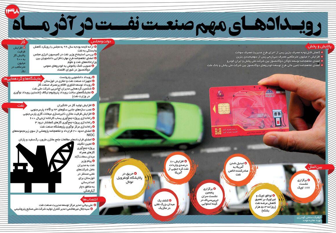 رویدادهای مهم صنعت نفت در آذرماه
