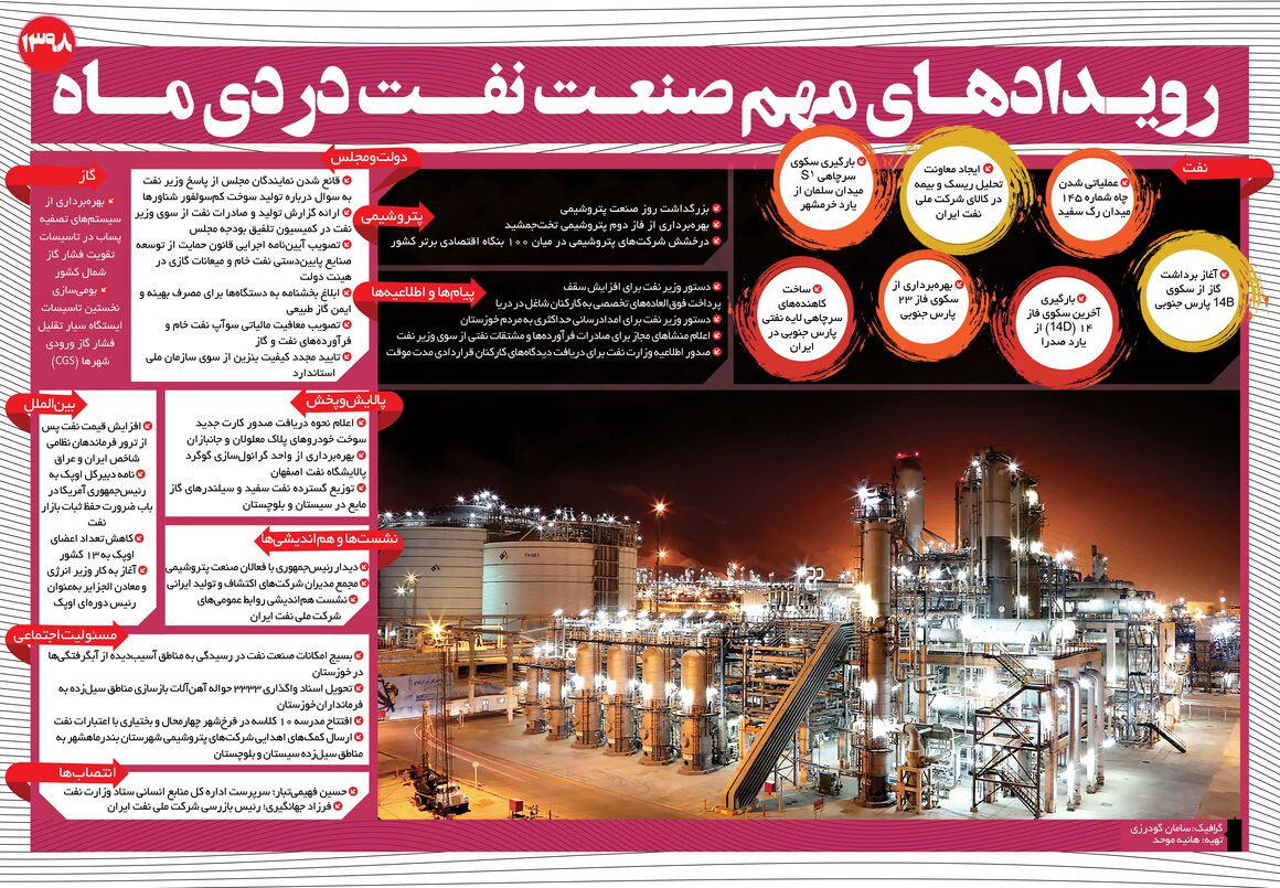 رویدادهای مهم صنعت نفت در دیماه