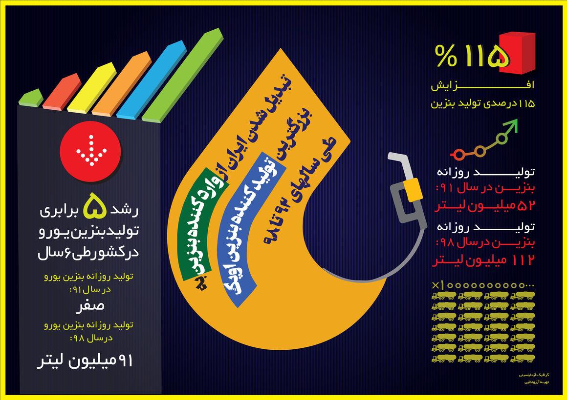 ایران؛ بزرگترین تولیدکننده بنزین اوپک
