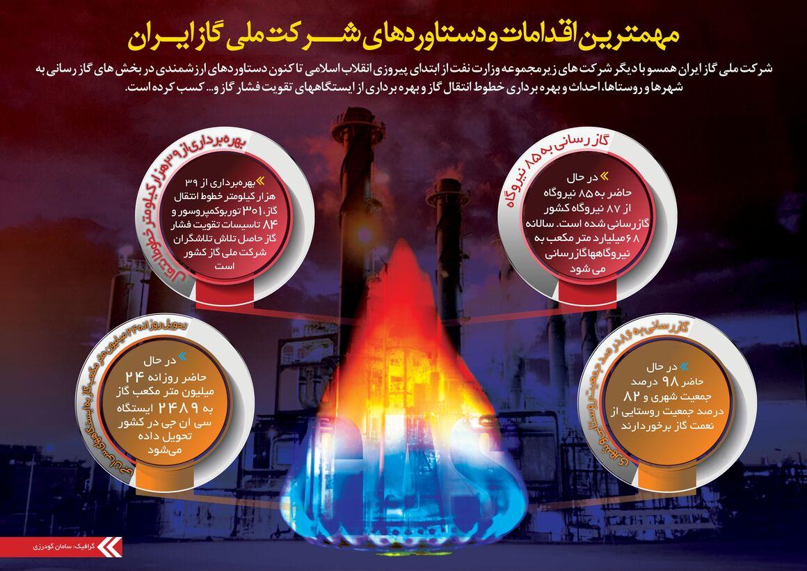 دستاوردهای شرکت ملی گاز