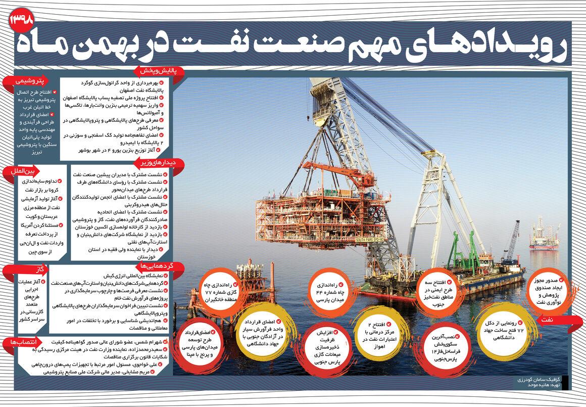 رویدادهای مهم صنعت نفت در بهمنماه