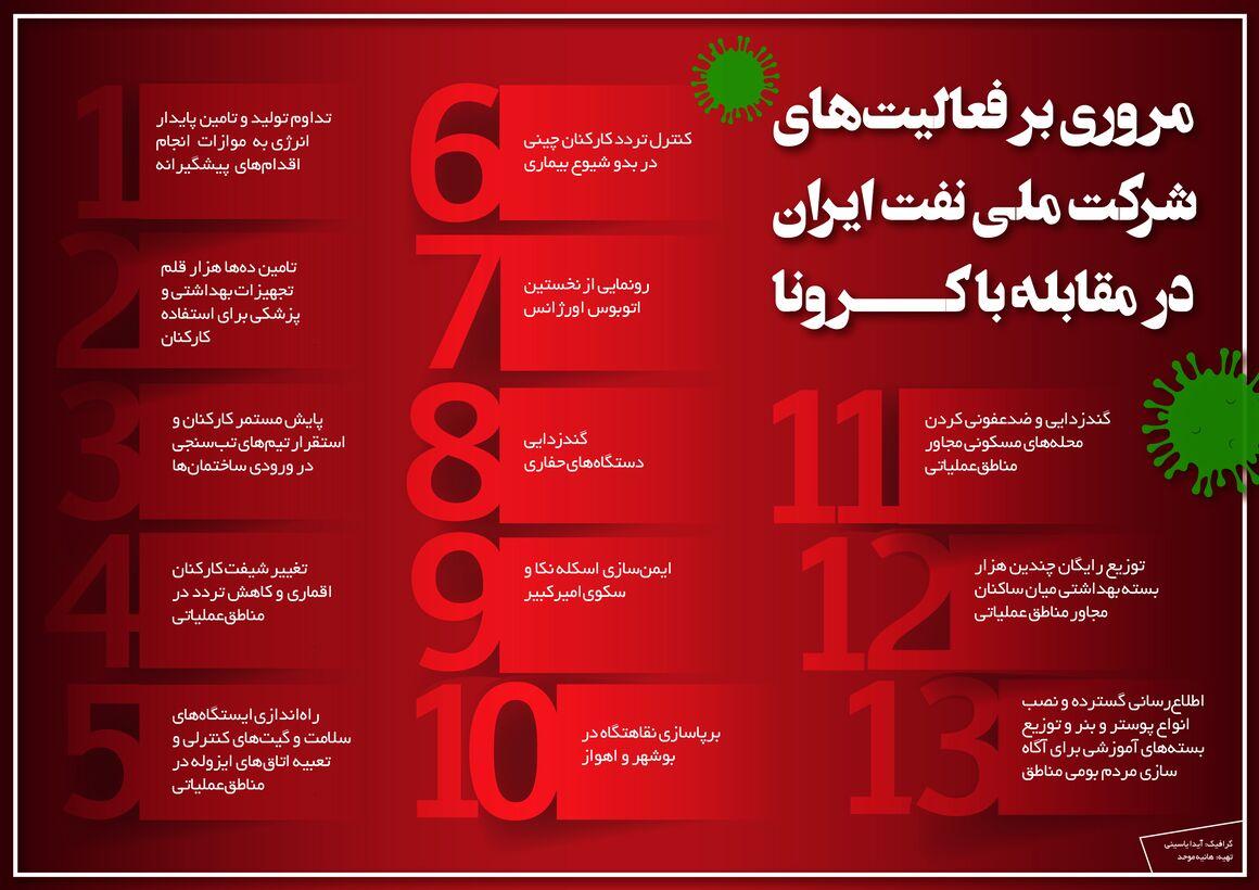 مروری بر فعالیتهای شرکت ملی نفت ایران در مقابله با کرونا