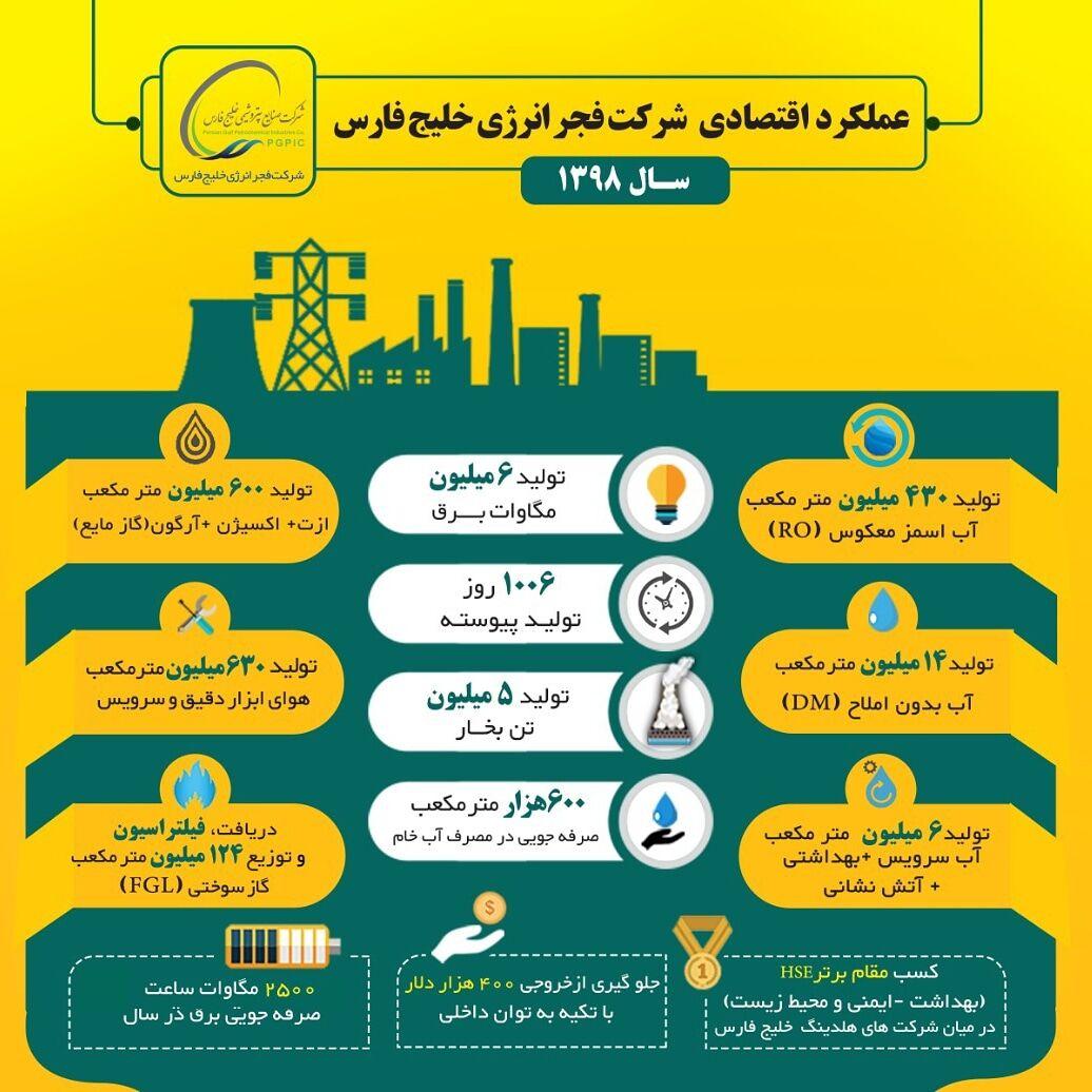 ثبت بیش از ۱۰۰۰ روز کارکرد پیوسته در شرکت فجر انرژی خلیجفارس