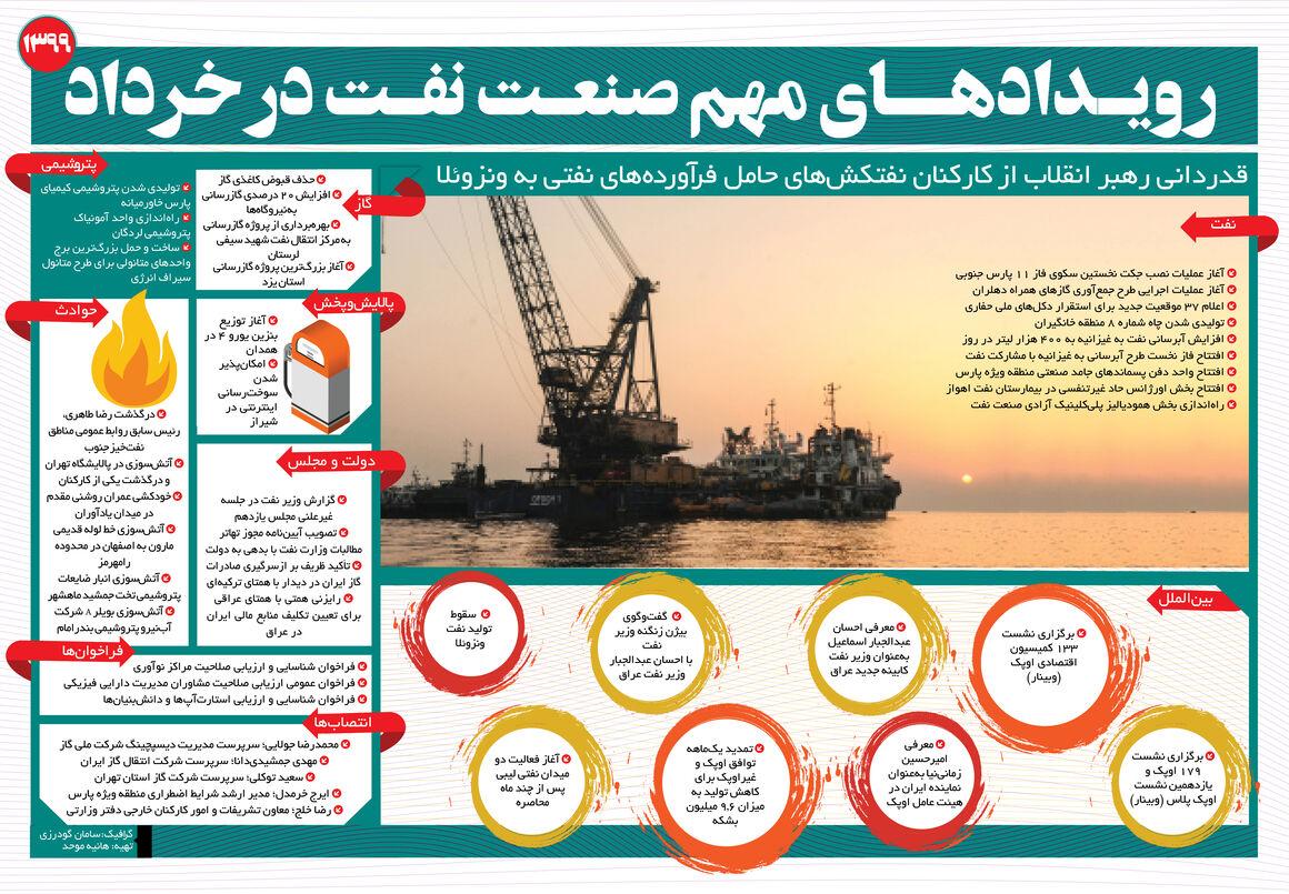 رویدادهای مهم صنعت نفت در خرداد ۹۹