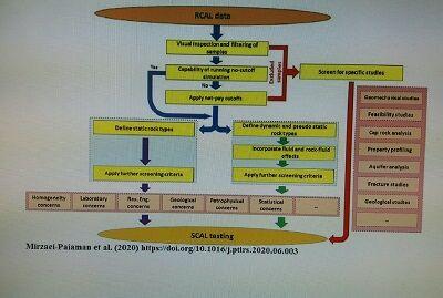 ارائه روشی نو برای آزمایشهای سنگ مخازن نفتی از سوی نفتخیز جنوب