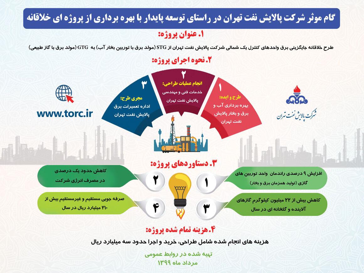 اجرای پروژهای خلاقانه در شرکت پالایش نفت تهران