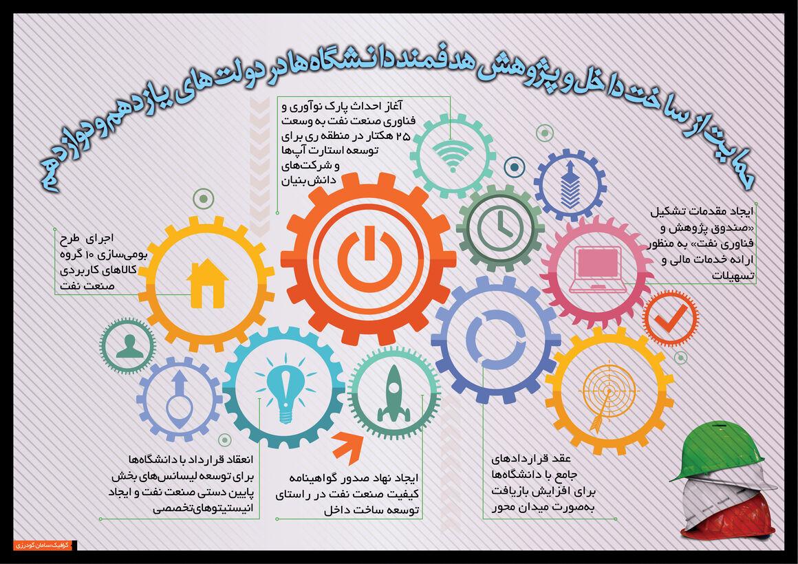 حمایت از ساخت داخل و پژوهش هدفمند دانشگاهها در دولتهای یازدهم و دوازدهم