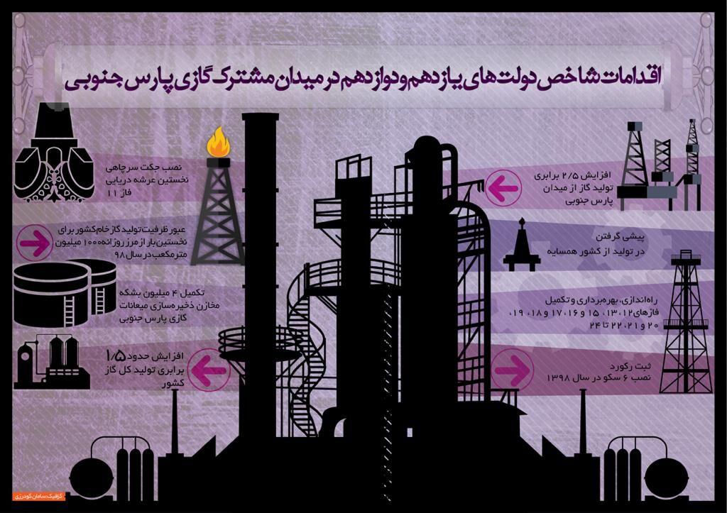 اقدامهای شاخص دولتهای یازدهم و دوازدهم در میدان مشترک گازی پارسجنوبی