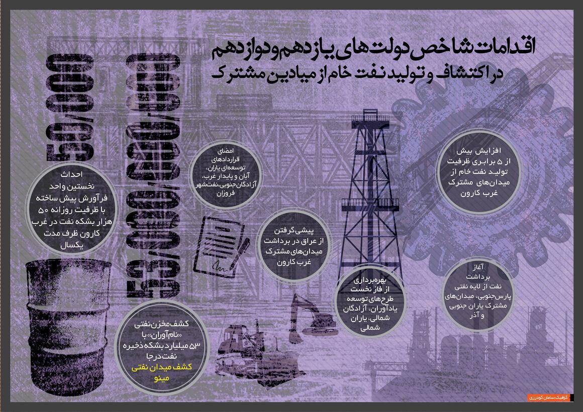 اقدامهای شاخص دولتهای یازدهم و دوازدهم در اکتشاف و تولید نفتخام از میادین مشترک