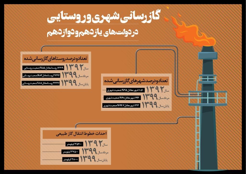 گازرسانی شهری و روستایی در دولتهای یازدهم و دوازدهم