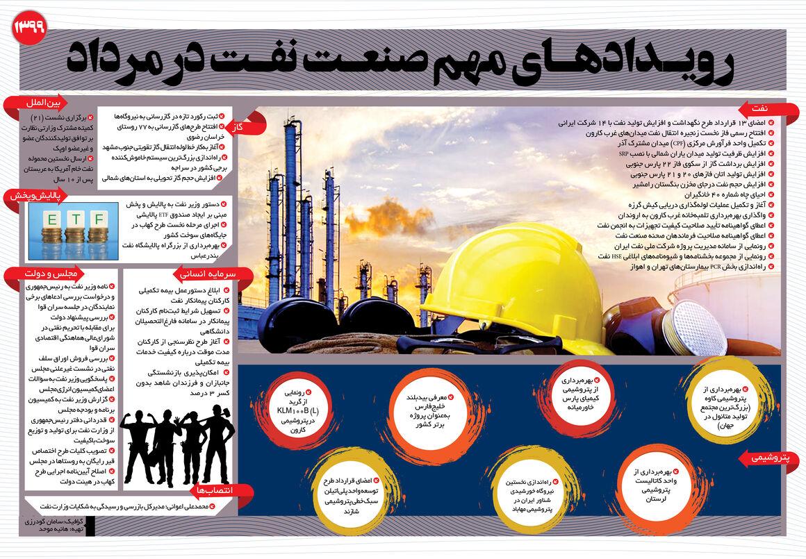 رویدادهای مهم صنعت نفت در مردادماه ۹۹