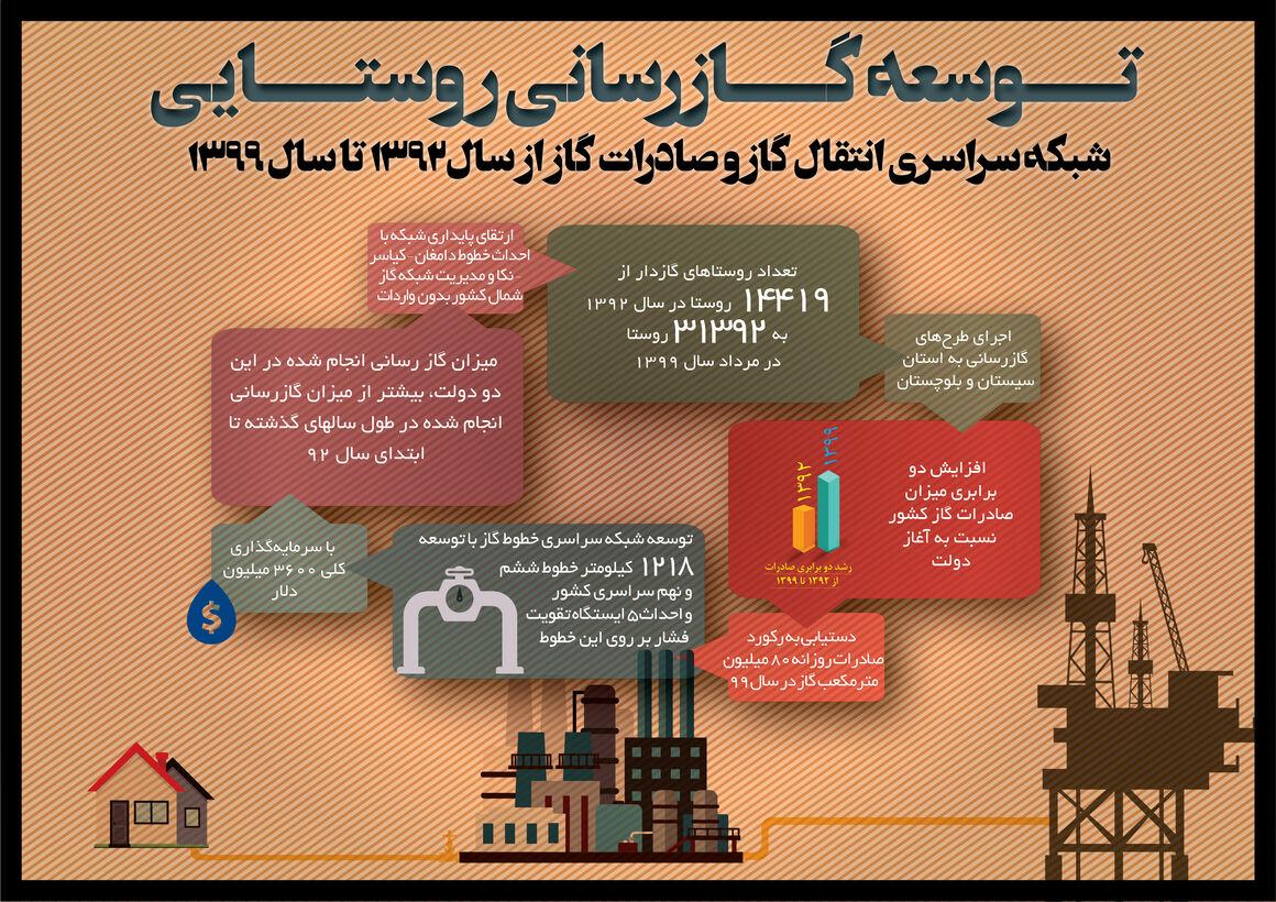 اینفوگرافیک گازرسانی روستایی در دولت یازدهم و دوازدهم