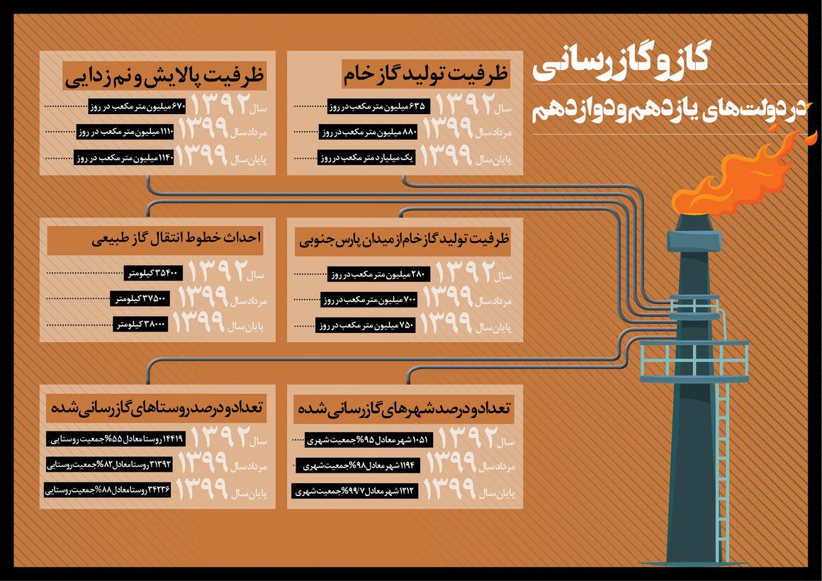 اینفوگرافیک گاز و گازرسانی در دولت یازدهم و دوازدهم