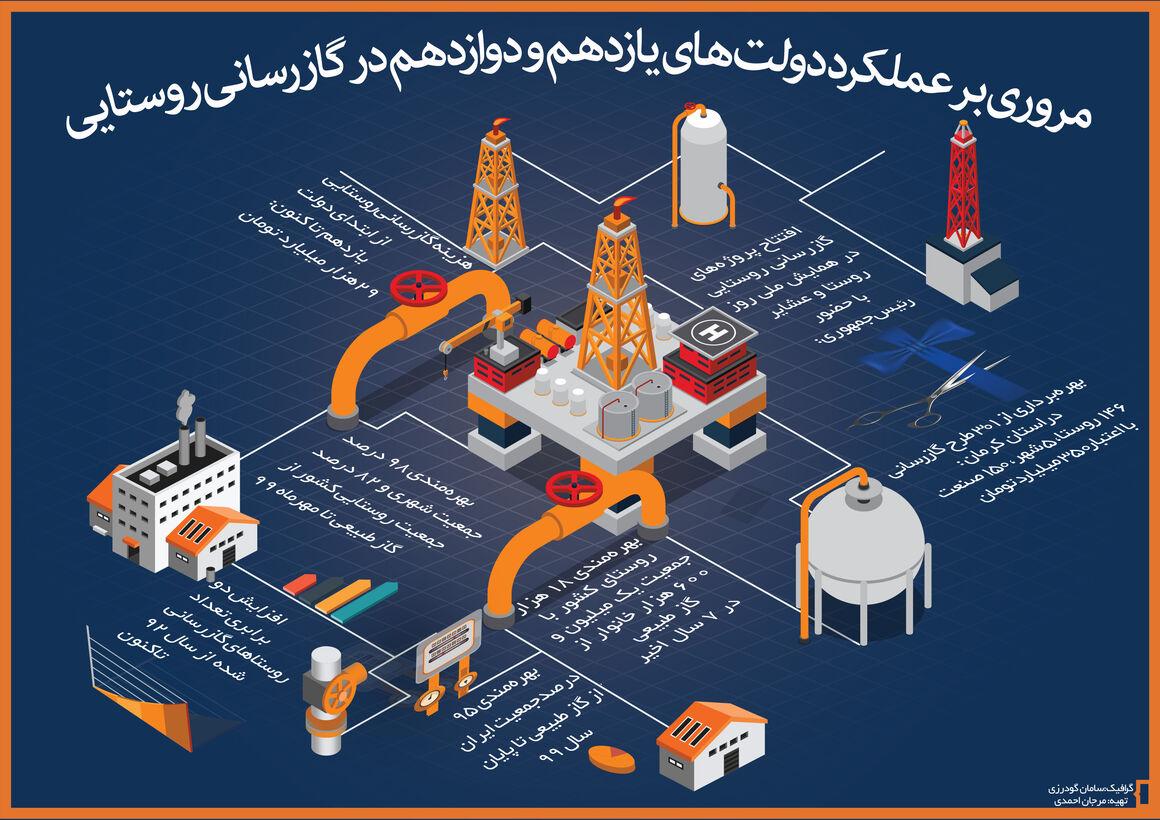 مروری بر عملکرد دولتهای یازدهم و دوازدهم در گازرسانی روستایی