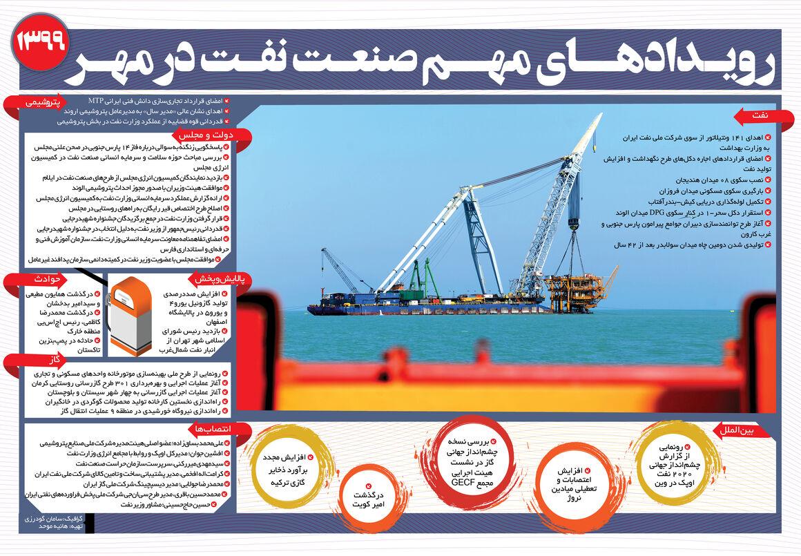 رویدادهای مهم صنعت نفت در مهر ۹۹