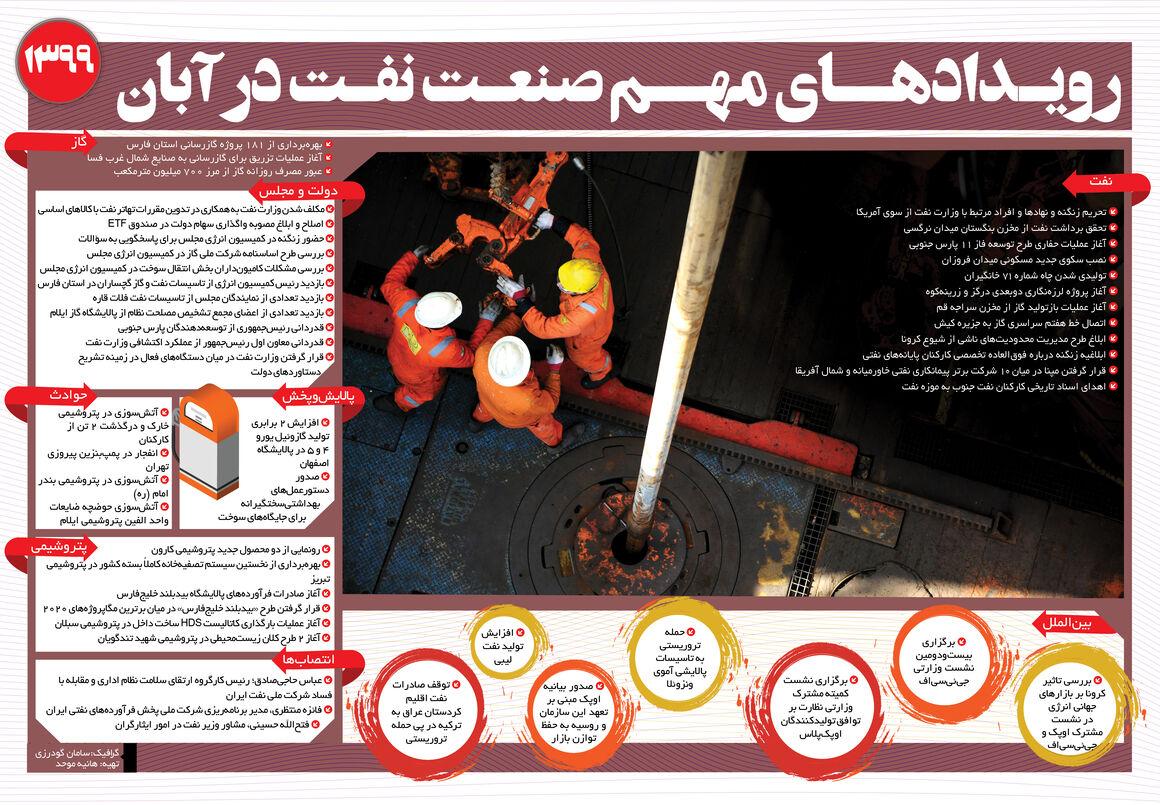 رویدادهای مهم صنعت نفت در آبان ۹۹