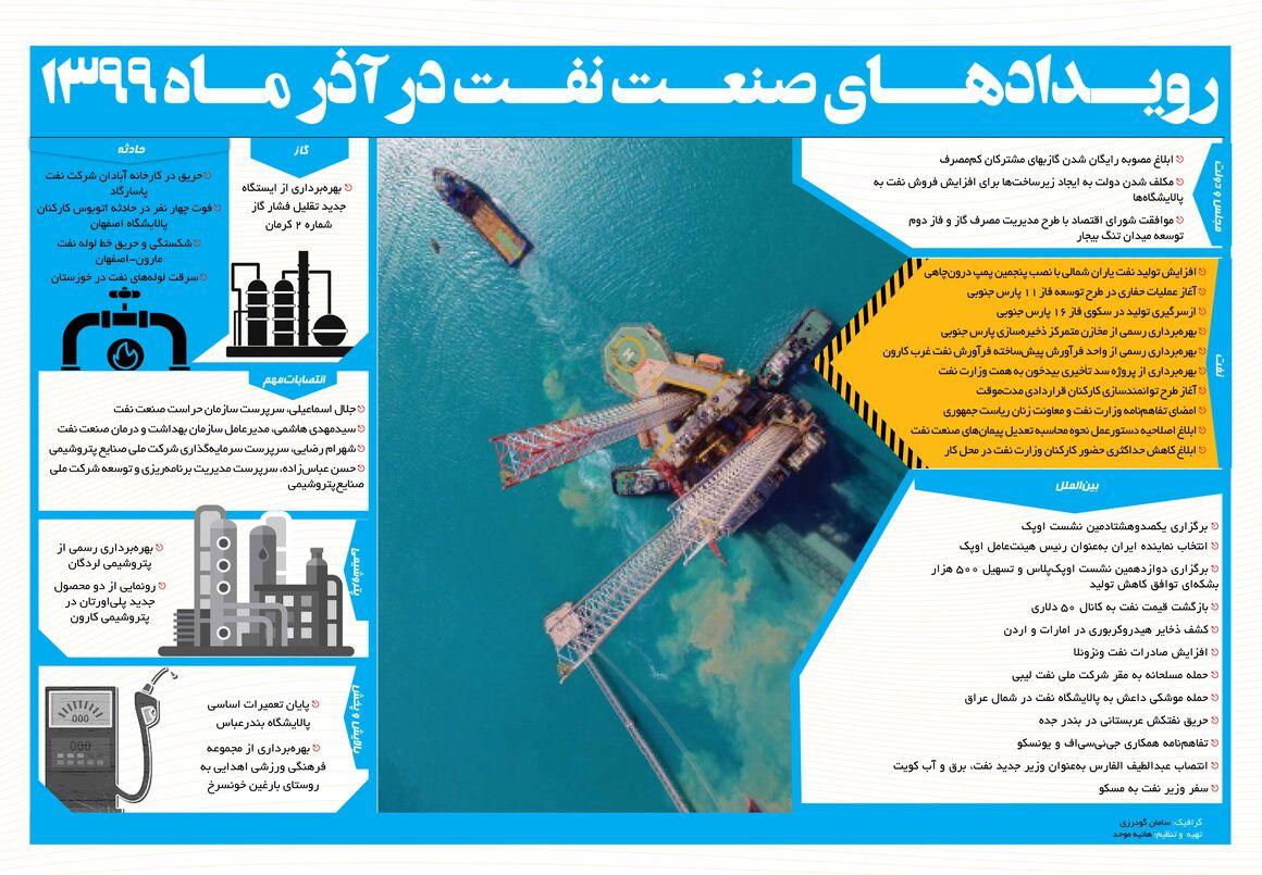 رویدادهای مهم صنعت نفت در آذر ۹۹