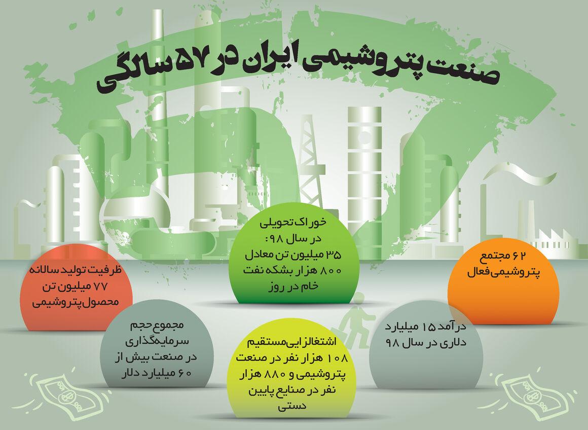 صنعت پتروشیمی ایران در ۵۷ سالگی