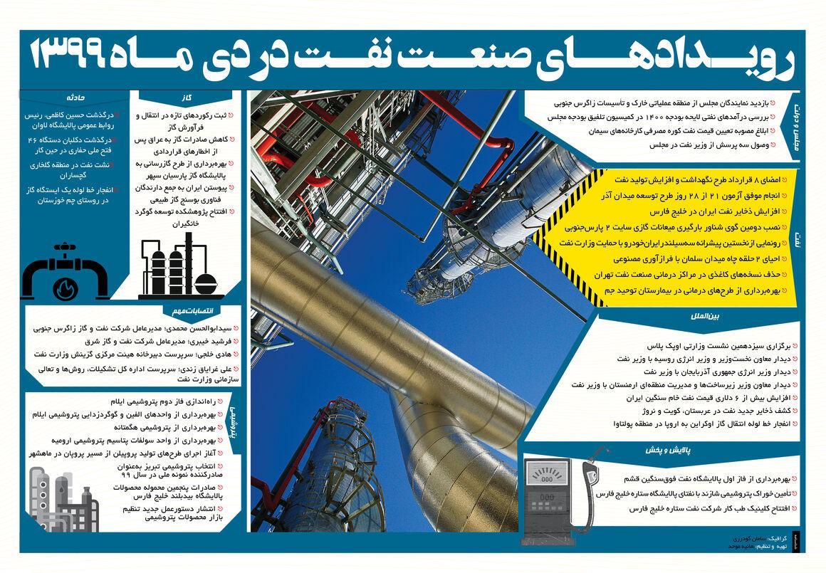 رویدادهای مهم صنعت نفت در دیماه ۹۹