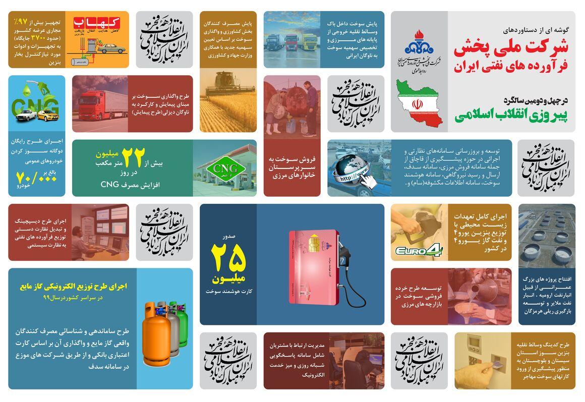 گوشهای از دستاوردهای شرکت ملی پخش فرآوردههای نفتی ایران