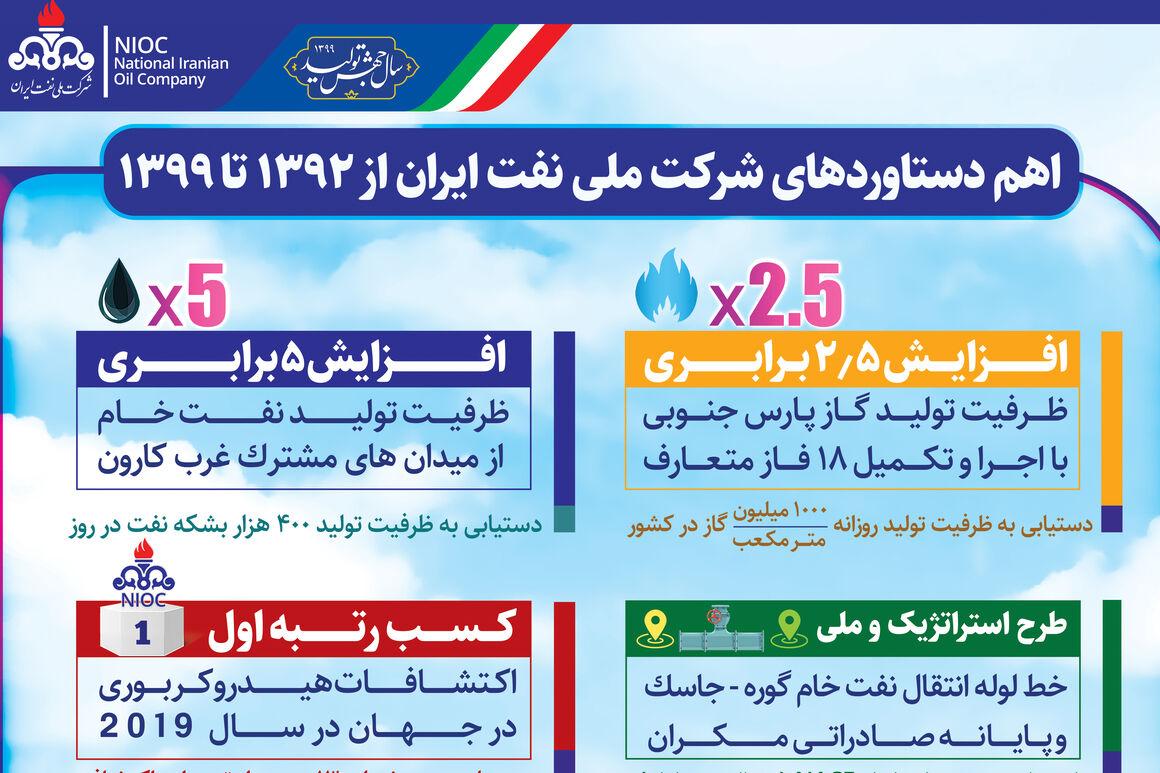 اهم دستاوردهای شرکت ملی نفت ایران از ۹۲ تا ۹۹