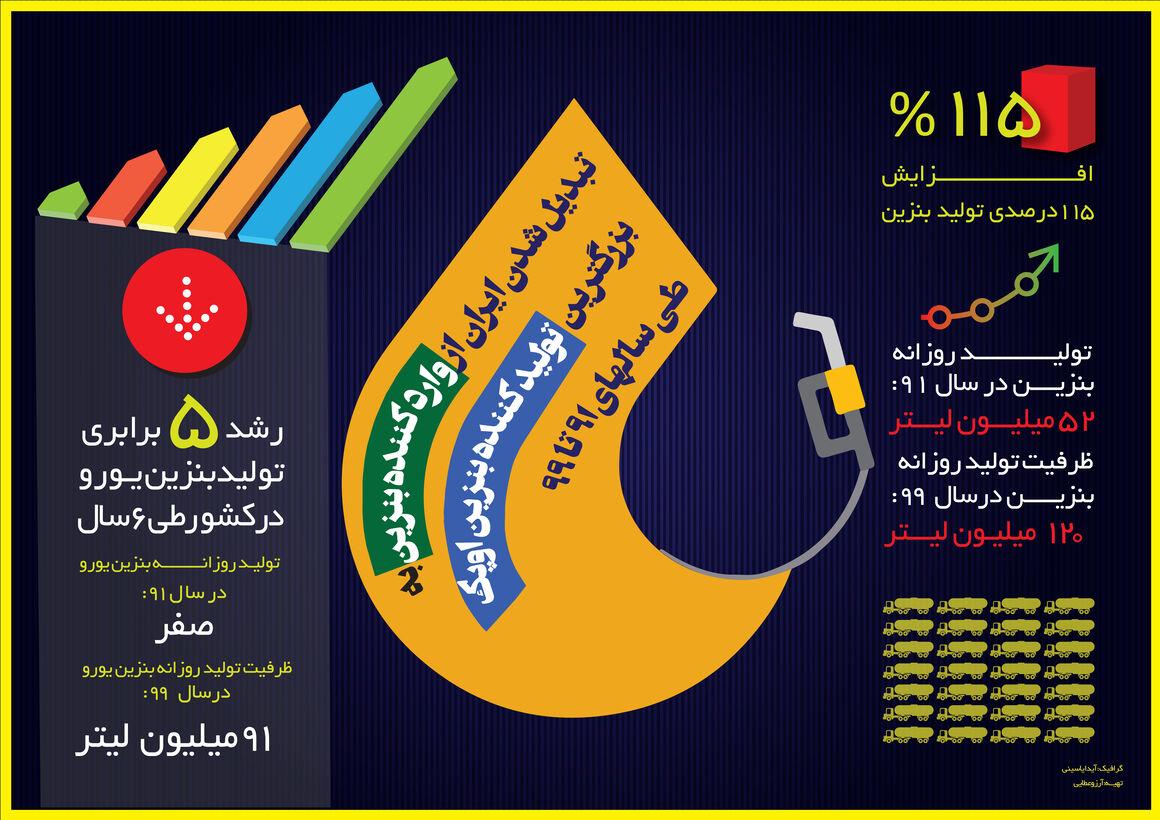 افزایش ۱۱۵ درصدی تولید بنزین در کشور