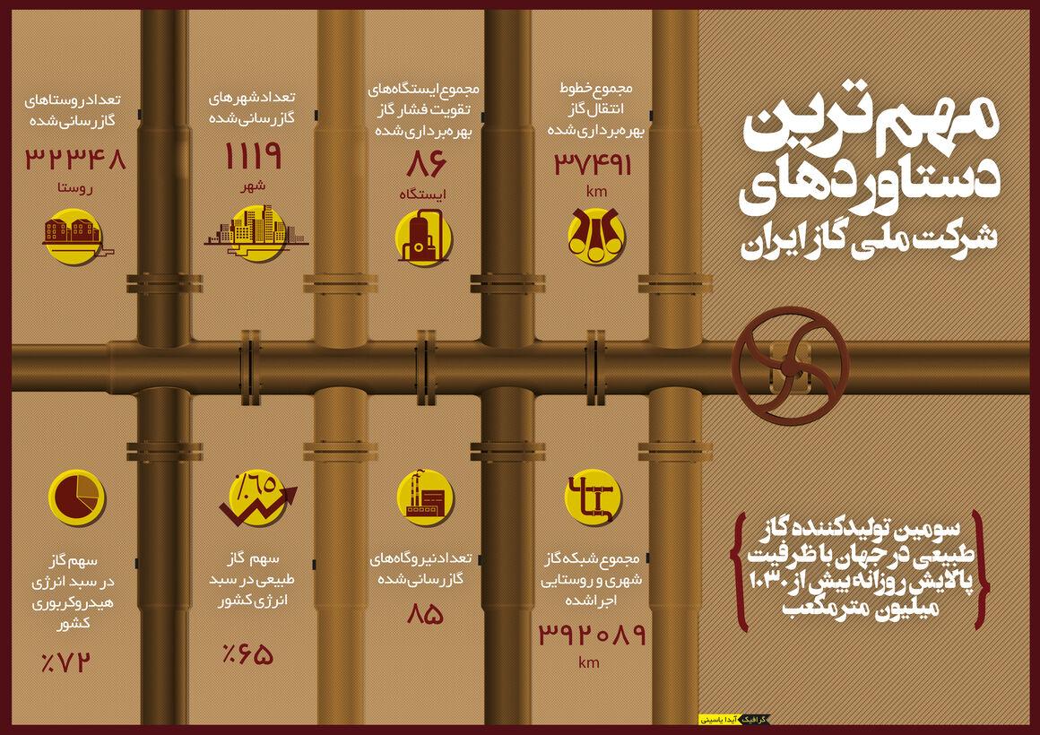 مهمترین دستاوردهای شرکت ملی گاز ایران