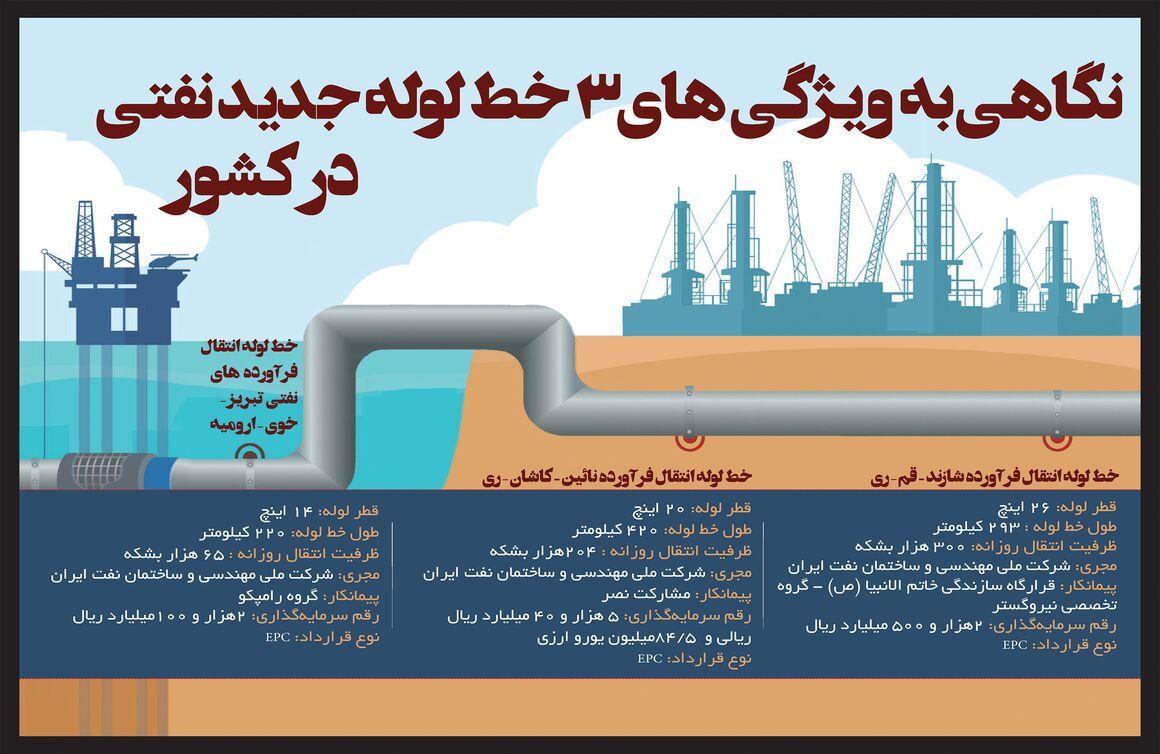 نگاهی به ۳خط لوله جدید نفتی در کشور
