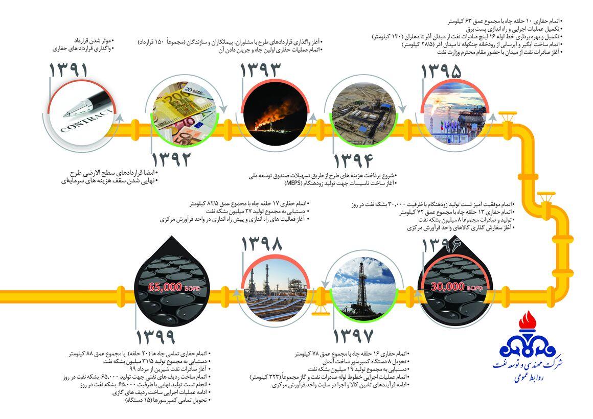 روند توسعه میدان نفتی آذر