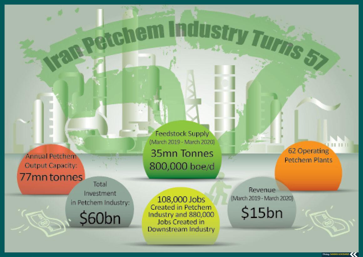 Iran Petchem Industry Turns 57