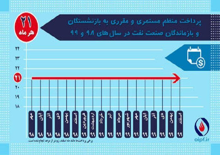 اعلام گزارش عملکرد صندوقهای بازنشستگی نفت در سال ۹۹