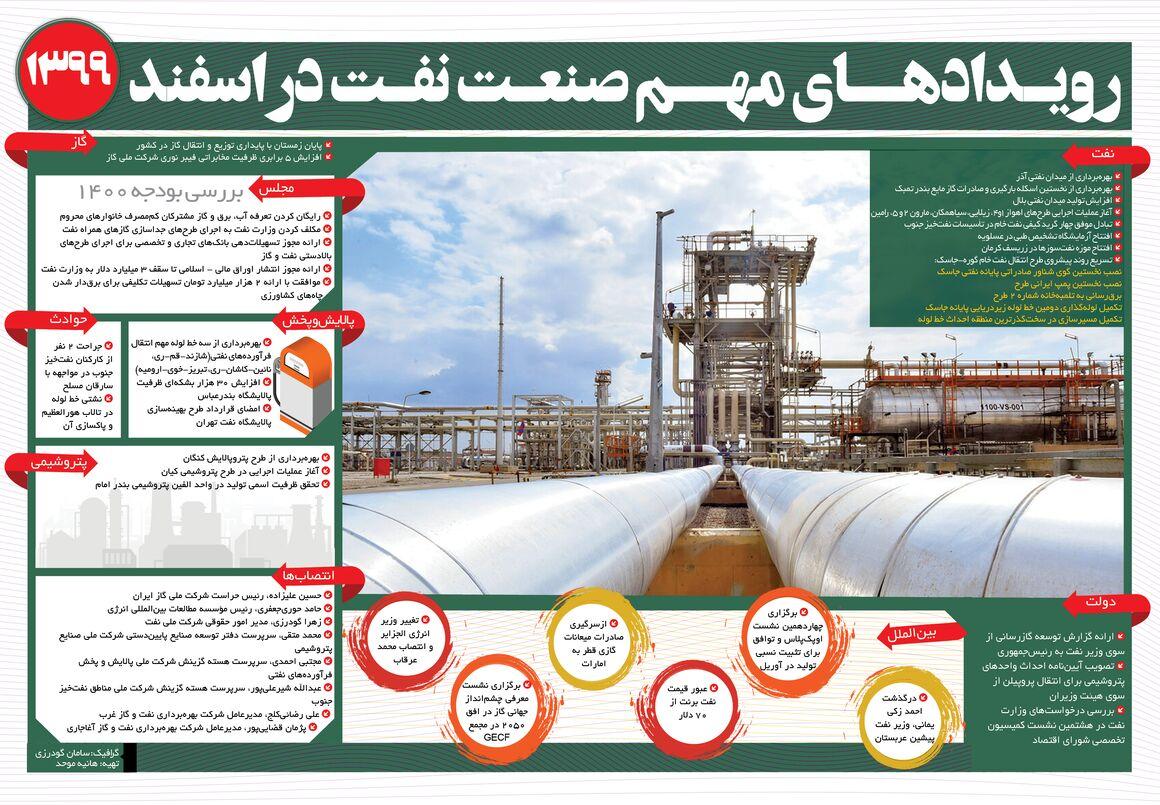 رویدادهای مهم صنعت نفت در اسفندماه ۹۹