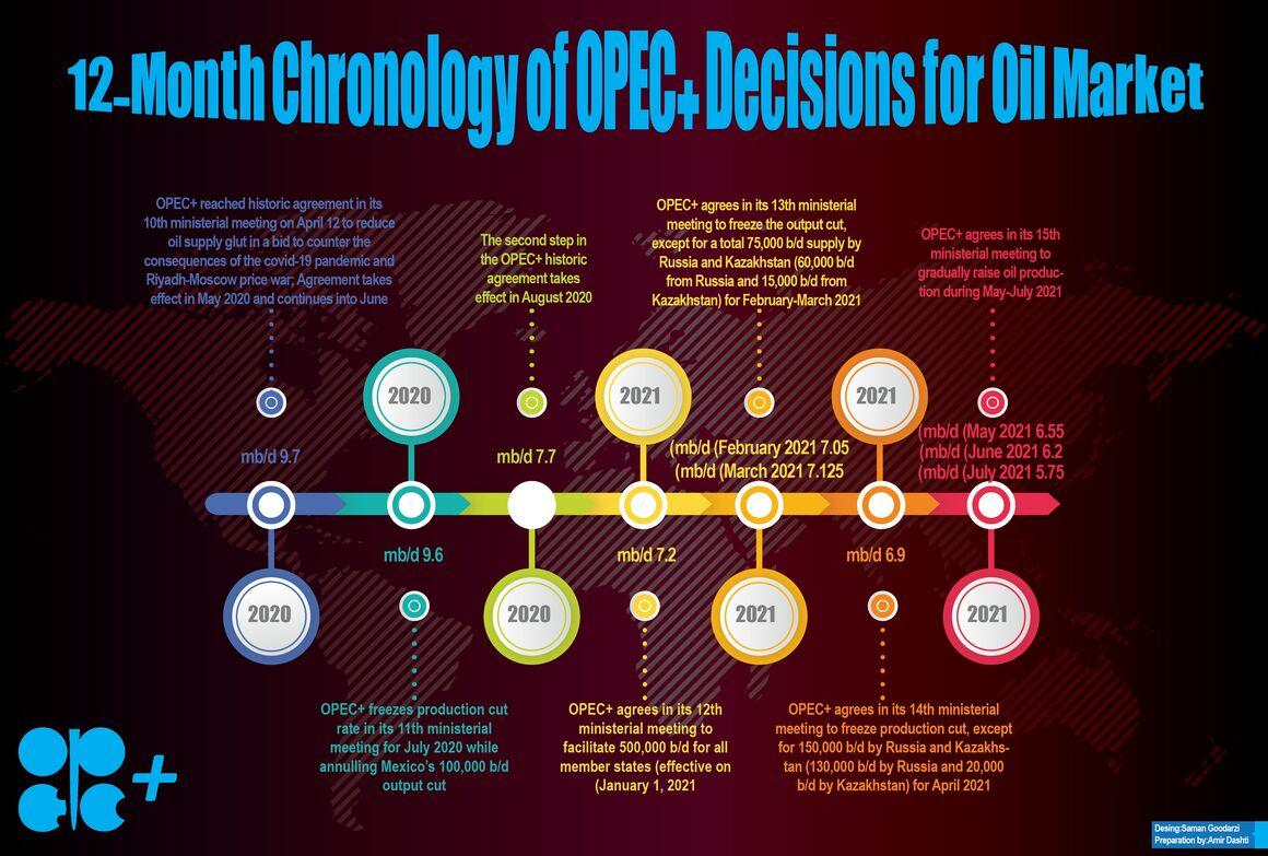 OPEC+ Decisions