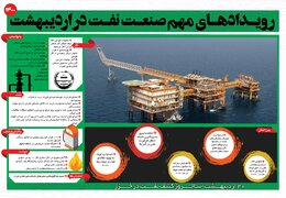 رویدادهای مهم صنعت نفت در اردیبهشت ۱۴۰۰