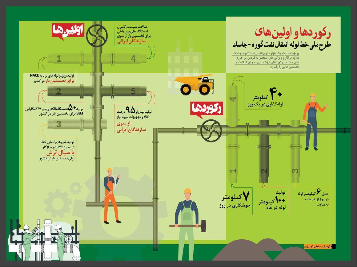 رکوردها و اولینهای خط لوله انتقال نفت گوره-جاسک