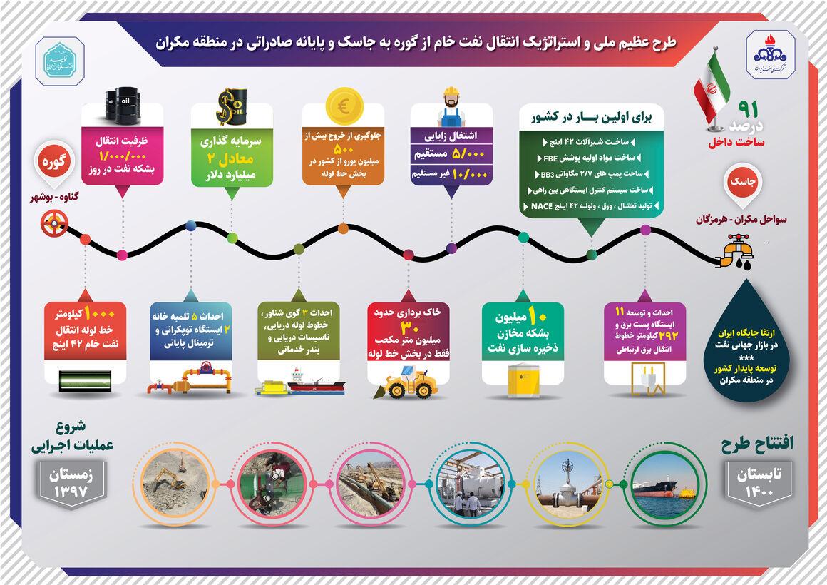 طرح انتقال نفتخام گوره-جاسک و پایانه صادراتی در مکران